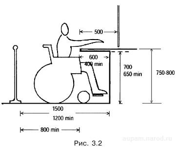 Рекомендуемые параметры функциональной зоны размещения инвалида на коляске возле оборудования