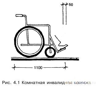 Габариты кресла-коляски. Зоны для размещения кресла-коляски