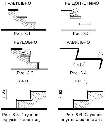 Лестницы, Доступная среда глазами инвалида