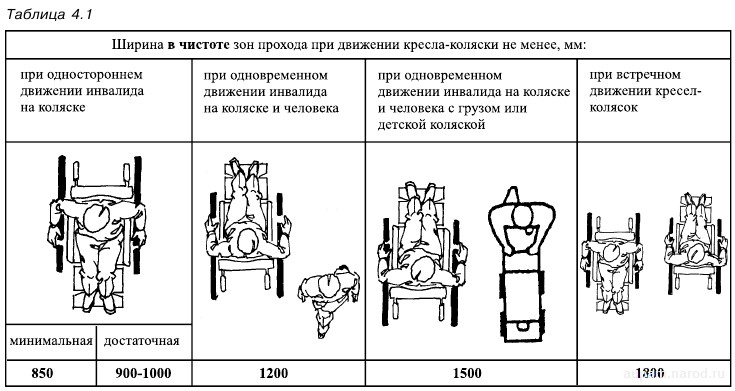 Проходы и коридоры при движении кресла-коляски
