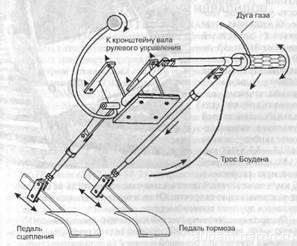 Ручное управление на автомобиль для инвалидов своими руками