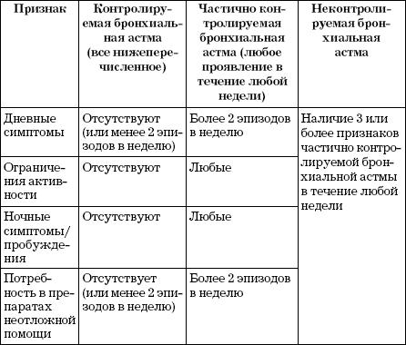 Классификация по степени контроля