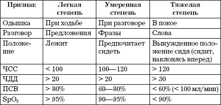 Классификация по фазам течения