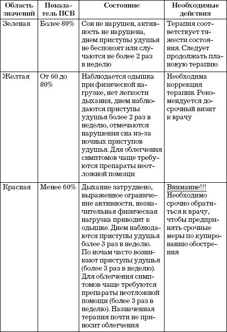 Пикфлоуметр