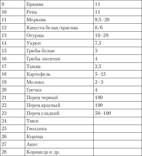 dieta-dlya-normalizatsii-rn-vlagalisha