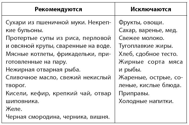 Диета 4 Можно. Диета 4 стол: что можно, чего нельзя (таблица), меню на неделю