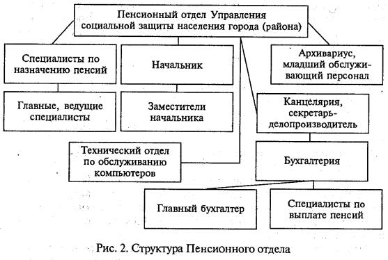 Государственные органы социальной защиты населения Организация  Пенсионный отдел города или района