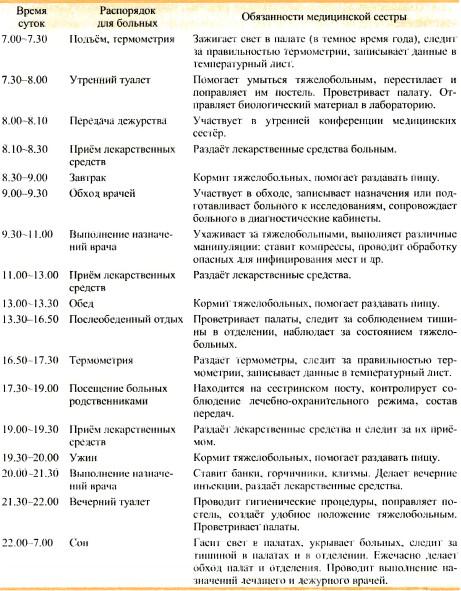 должностные инструкции медсестры палатной терапевтического отделения
