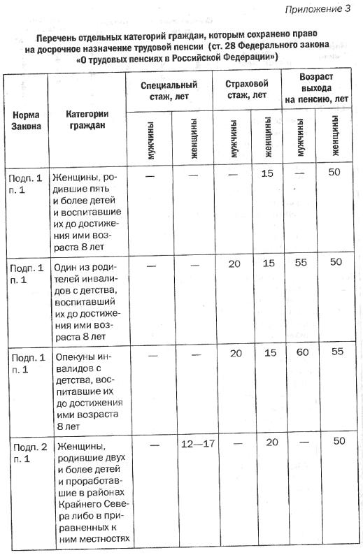 Но на практике многие белорусы предпочитают работать дольше